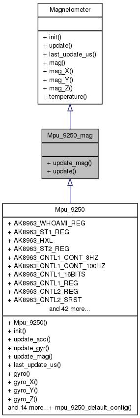 MAV'RIC: Mpu_9250_mag Class Reference