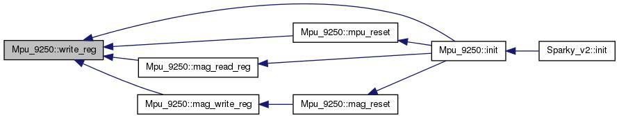 MAV'RIC: Mpu_9250 Class Reference